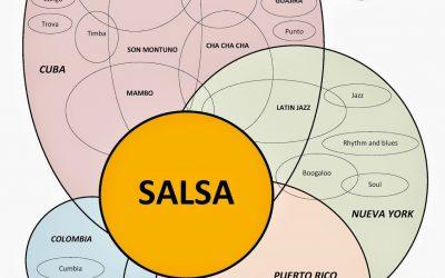 Influencias musicales de la Salsa